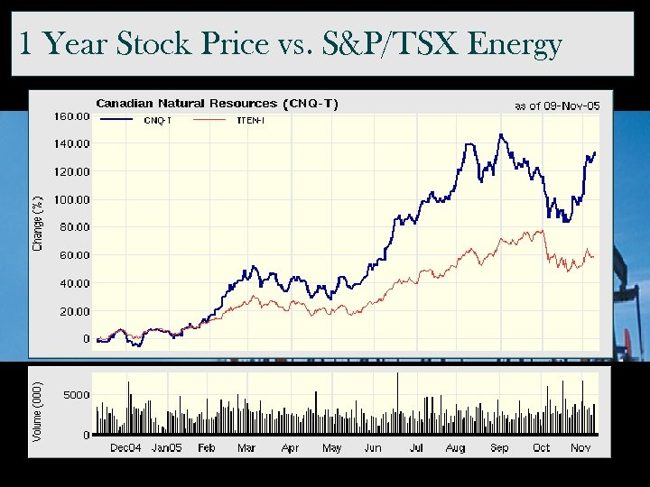 1 Year Stock Price vs. S&P/TSX Energy