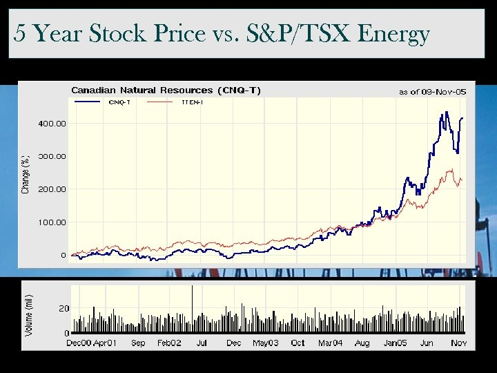 5 Year Stock Price vs. S&P/TSX Energy