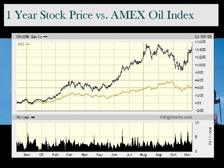 1 Year Stock Price vs. AMEX Oil Index