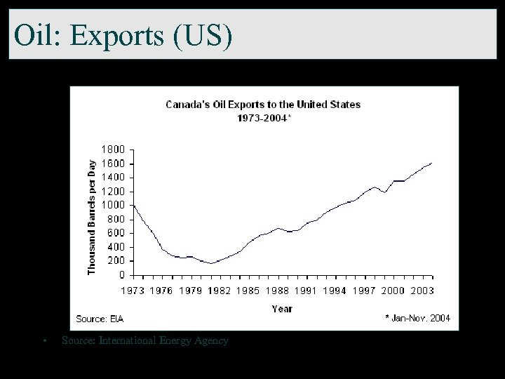 Oil: Exports (US) • Source: International Energy Agency