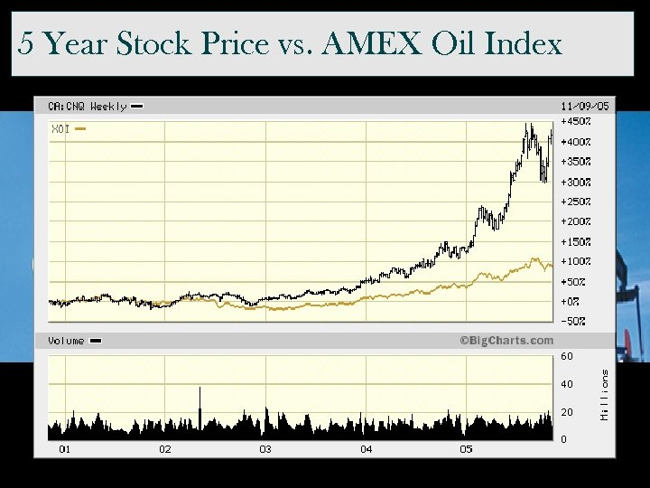 5 Year Stock Price vs. AMEX Oil Index