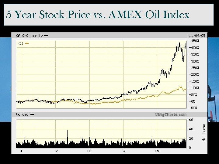5 Year Stock Price vs. AMEX Oil Index