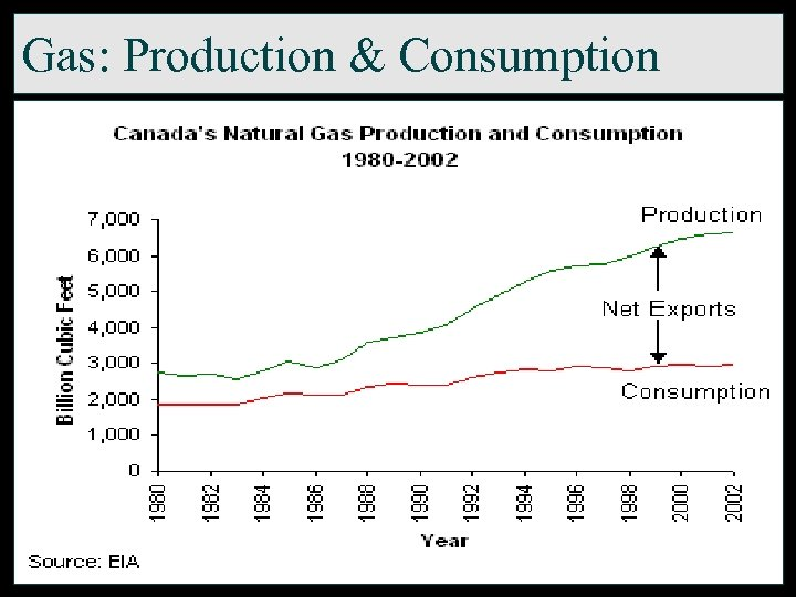 Gas: Production & Consumption