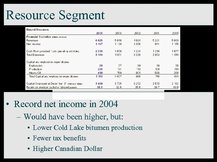 Resource Segment • Record net income in 2004 – Would have been higher, but: