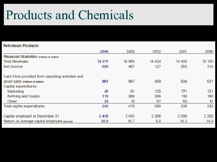 Products and Chemicals