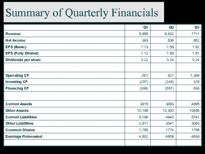 Summary of Quarterly Financials Q 1 Q 2 Q 3 5, 958 6, 802