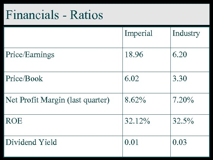 Financials - Ratios Imperial Industry Price/Earnings 18. 96 6. 20 Price/Book 6. 02 3.