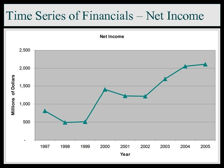 Time Series of Financials – Net Income