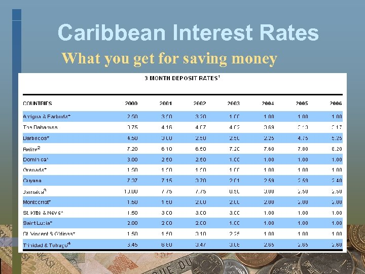Caribbean Interest Rates What you get for saving money