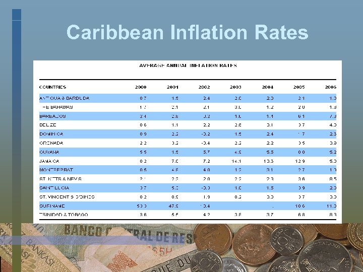 Caribbean Inflation Rates
