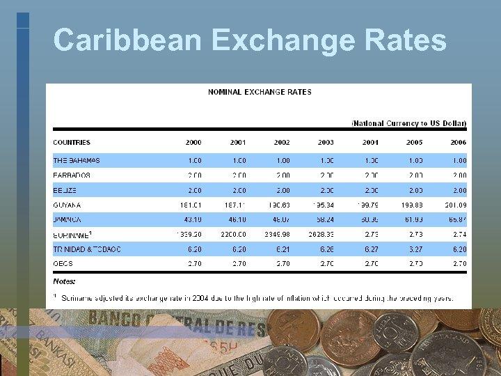 Caribbean Exchange Rates