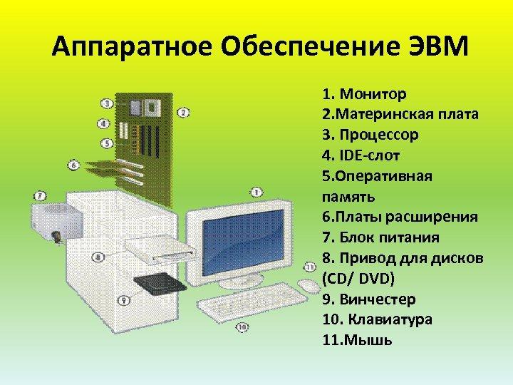 Аппаратное Обеспечение ЭВМ 1. Монитор 2. Материнская плата 3. Процессор 4. IDE-слот 5. Оперативная