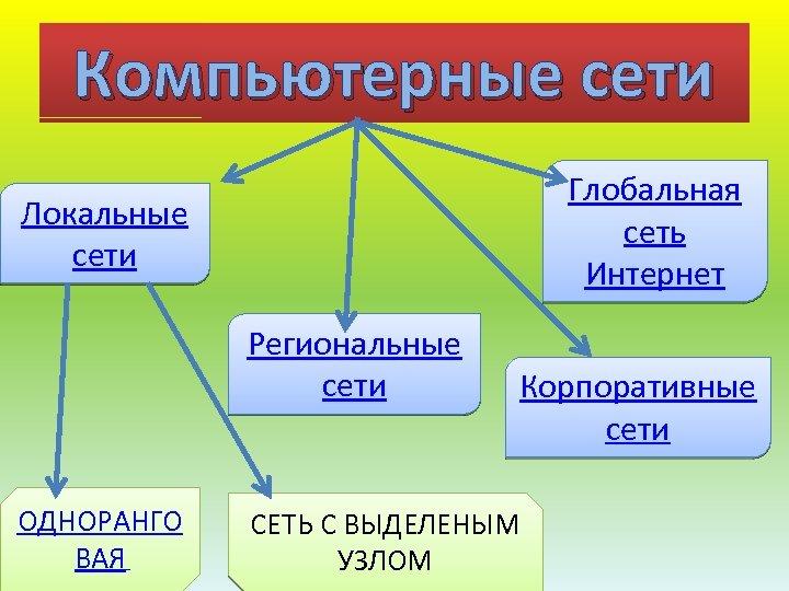 Компьютерные сети Глобальная сеть Интернет Локальные сети Региональные сети ОДНОРАНГО ВАЯ Корпоративные сети СЕТЬ
