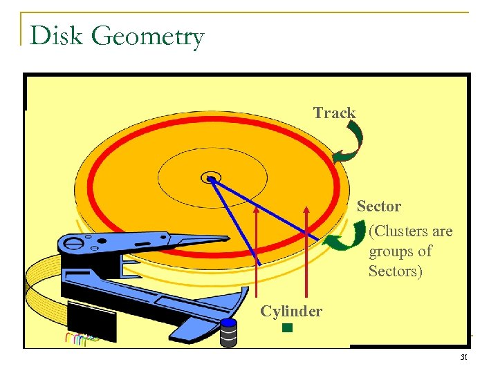 Disk Geometry Track Sector (Clusters are groups of Sectors) Cylinder 31