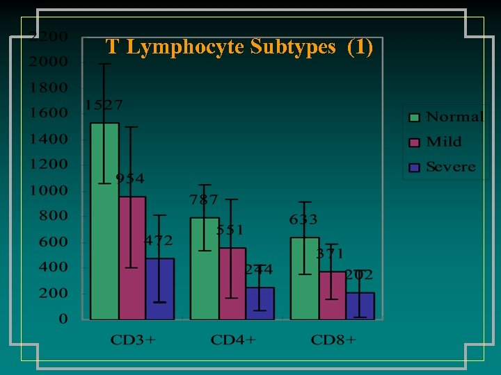 T Lymphocyte Subtypes (1)