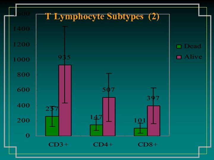 T Lymphocyte Subtypes (2)