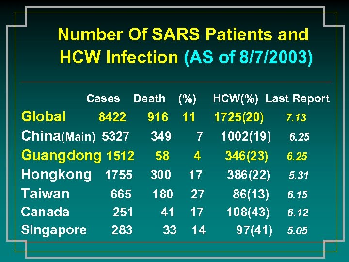Number Of SARS Patients and HCW Infection (AS of 8/7/2003) Cases Death (%) HCW(%)
