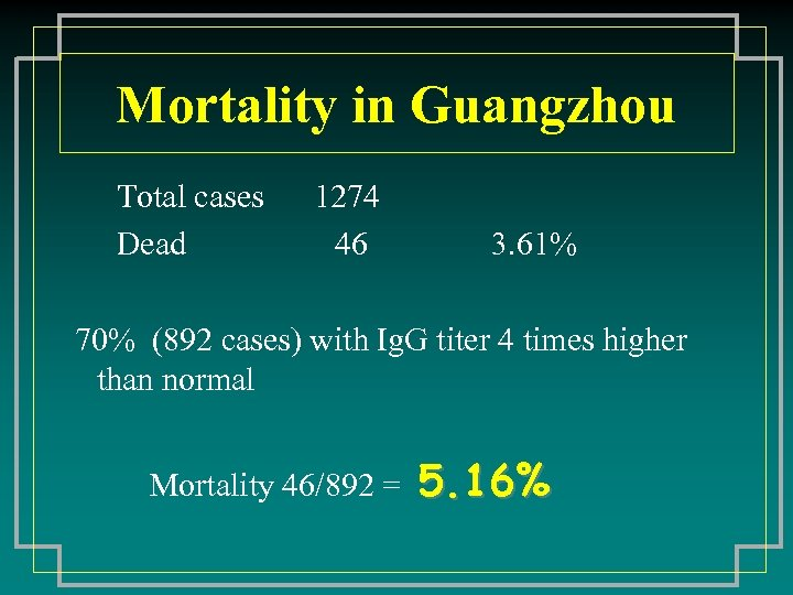 Mortality in Guangzhou Total cases Dead 1274 46 3. 61% 70% (892 cases) with