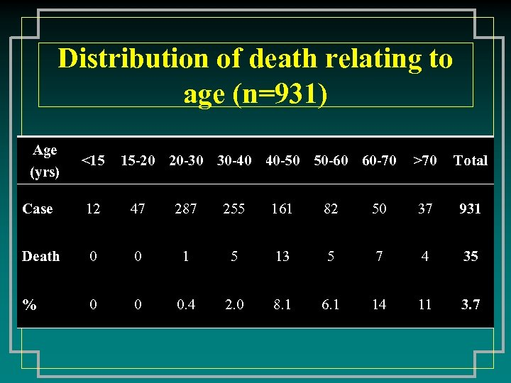 Distribution of death relating to age (n=931) Age (yrs) <15 15 -20 20 -30