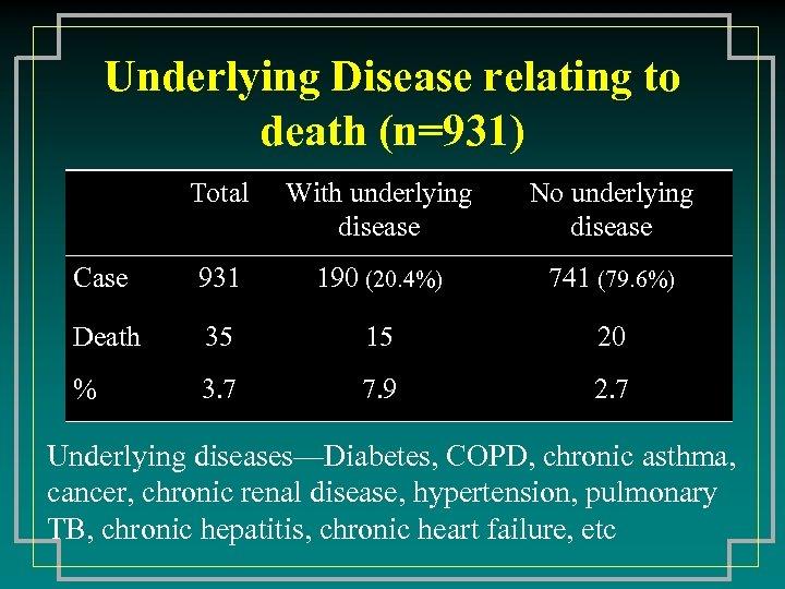 Underlying Disease relating to death (n=931) Total With underlying disease No underlying disease Case