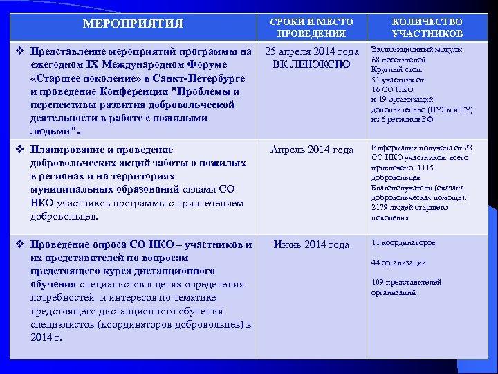 МЕРОПРИЯТИЯ СРОКИ И МЕСТО ПРОВЕДЕНИЯ КОЛИЧЕСТВО УЧАСТНИКОВ v Представление мероприятий программы на 25 апреля