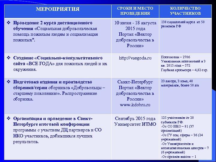 МЕРОПРИЯТИЯ v Проведение 2 курса дистанционного обучения «Социальная добровольческая помощь пожилым людям и социализация