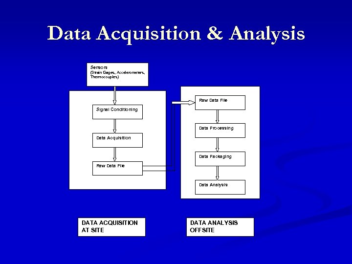 Data Acquisition & Analysis Sensors (Strain Gages, Accelerometers, Thermocouples) Raw Data File Signal Conditioning