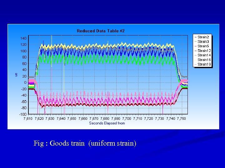 Fig : Goods train (uniform strain)