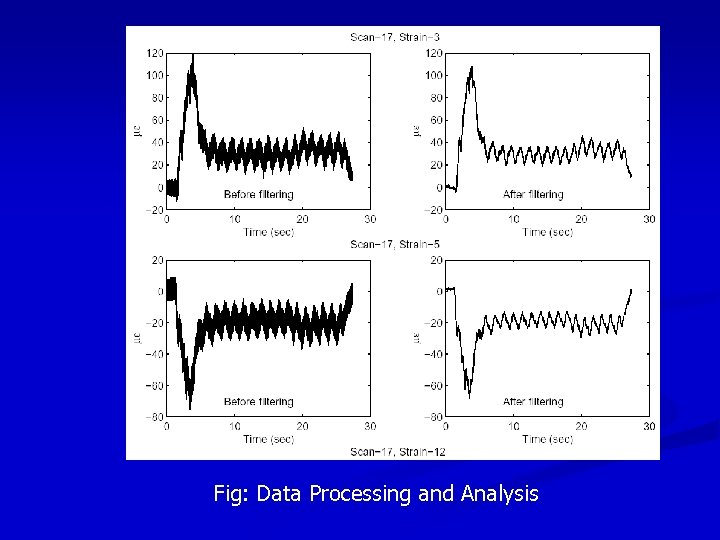 Fig: Data Processing and Analysis