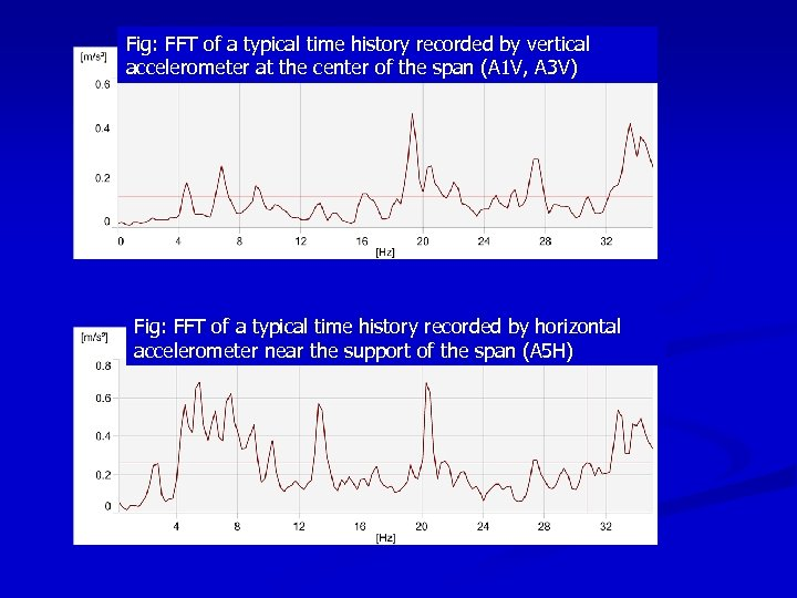 Fig: FFT of a typical time history recorded by vertical accelerometer at the center