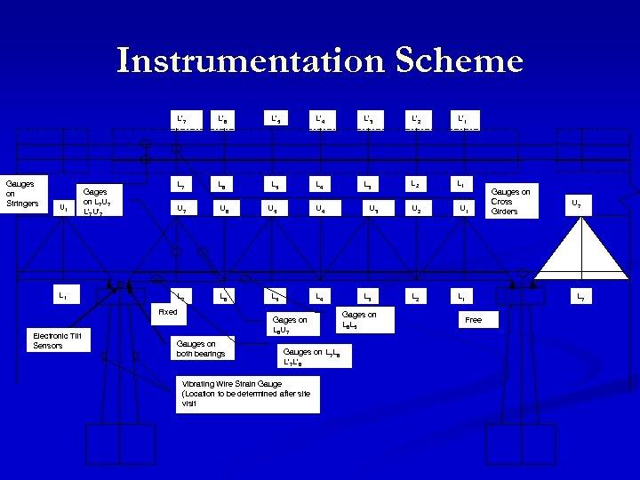 Instrumentation Scheme L'7 Gauges on Stringers U 1 L 1 Gages on L 7