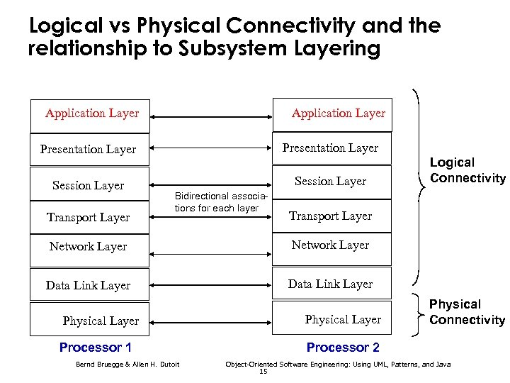 Logical vs Physical Connectivity and the relationship to Subsystem Layering Application Layer Presentation Layer