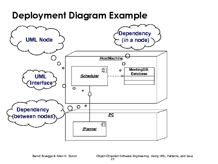 Deployment Diagram Example Dependency (in a node) UML Node UML Interface Dependency (between nodes)