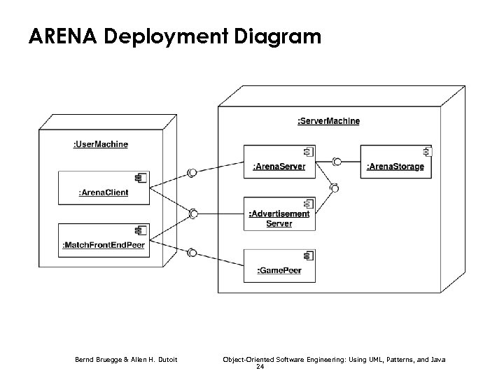 ARENA Deployment Diagram Bernd Bruegge & Allen H. Dutoit Object-Oriented Software Engineering: Using UML,