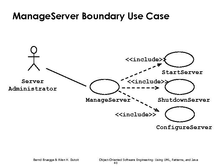 Manage. Server Boundary Use Case <<include>> Start. Server <<include>> Server Administrator Manage. Server Shutdown.