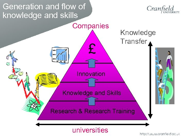 Generation and flow of knowledge and skills Companies £ Knowledge Transfer Innovation Knowledge and