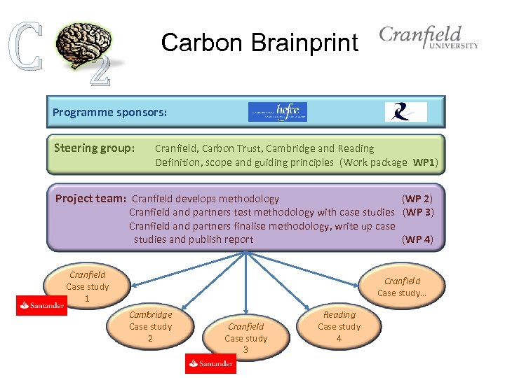 C Carbon Brainprint 2 Programme sponsors: Steering group: Cranfield, Carbon Trust, Cambridge and Reading