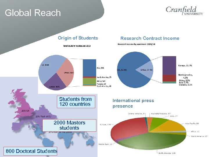 Global Reach Origin of Students from 120 countries 2000 Masters students 800 Doctoral Students