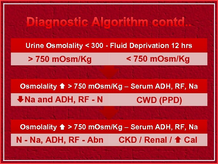 Diagnostic Algorithm contd. . Urine Osmolality < 300 - Fluid Deprivation 12 hrs >