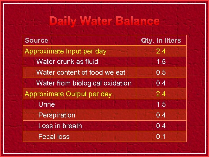 Daily Water Balance Source Qty. in liters Approximate Input per day 2. 4 Water