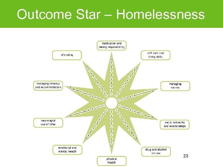 Outcome Star – Homelessness 23