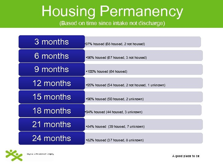 Housing Permanency (Based on time since intake not discharge) 3 months • 97% housed