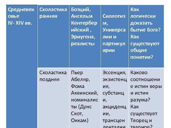 Средневек Схоластика Боэций, овье ранняя Ансельм IV- XIV вв. Кентербер ийский , Эриугена, реалисты