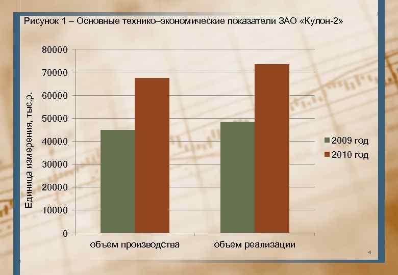 Рисунок 1 – Основные технико–экономические показатели ЗАО «Кулон-2» 80000 Единица измерения, тыс. р. 70000