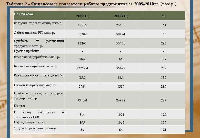 Таблица 2 - Финансовые показатели работы предприятия за 2009 -2010 гг. (тыс. р. )