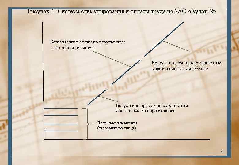 Рисунок 4 -Система стимулирования и оплаты труда на ЗАО «Кулон-2» Бонусы или премии по