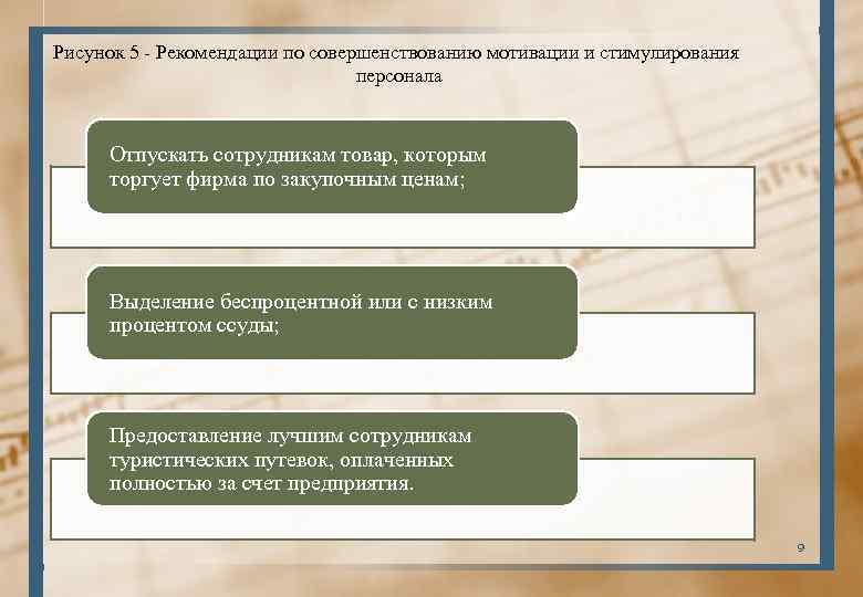 Рисунок 5 - Рекомендации по совершенствованию мотивации и стимулирования персонала Отпускать сотрудникам товар, которым