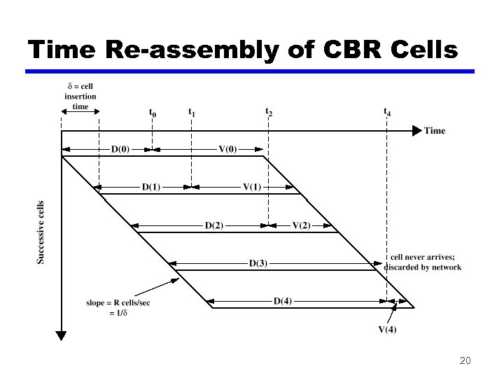 Time Re-assembly of CBR Cells 20