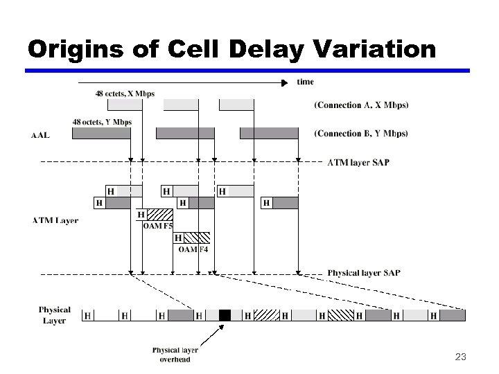 Origins of Cell Delay Variation 23