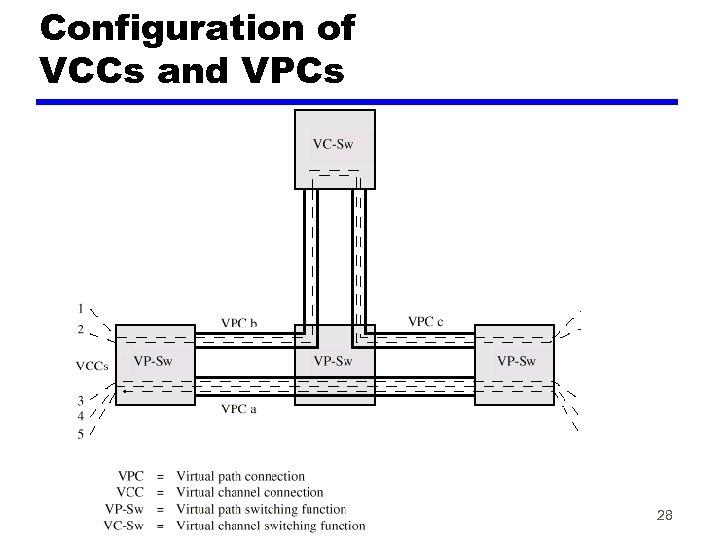 Configuration of VCCs and VPCs 28